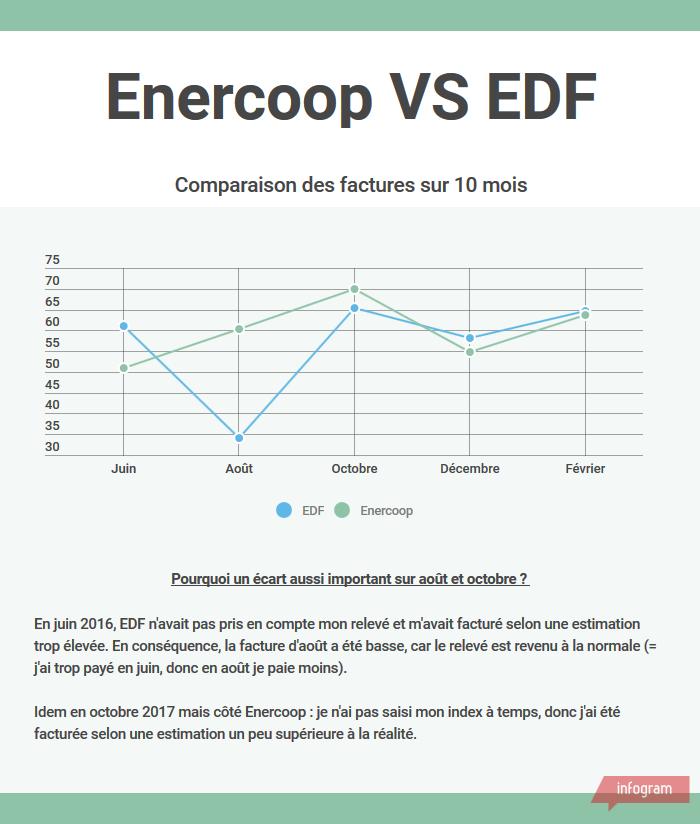 chart_enercoop_edf.png