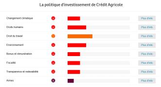 banque éthique crédit agricole