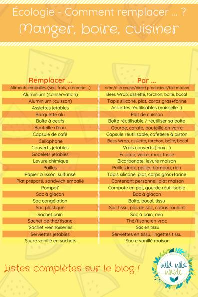 Cuisine - Manger, boire, cuisiner